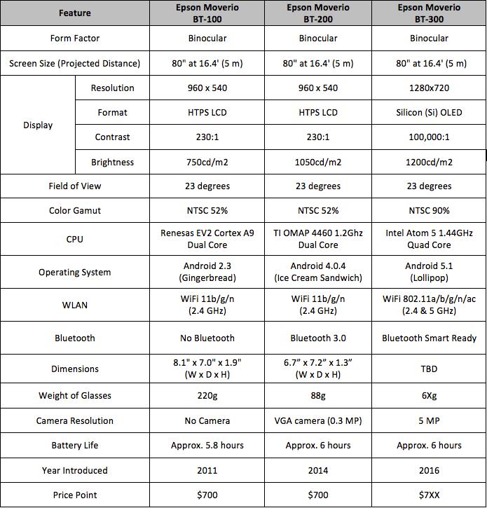 Epson Moverio BT-300 comparison chart