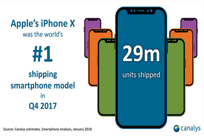Apple ships 29 mn units of iPhone X in 4Q17