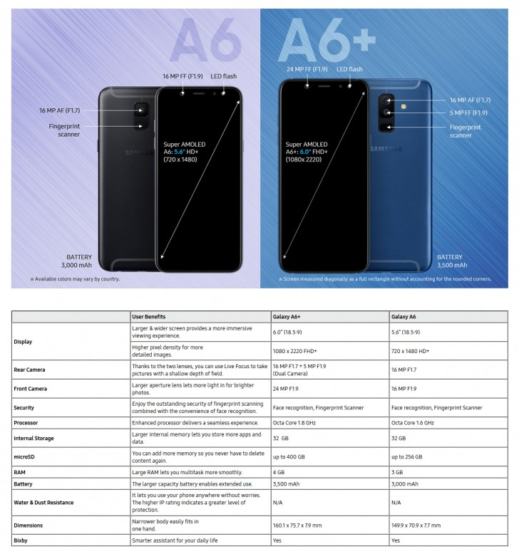 Samsung Galaxy A6 and Galaxy A6+ Specifications Leaked